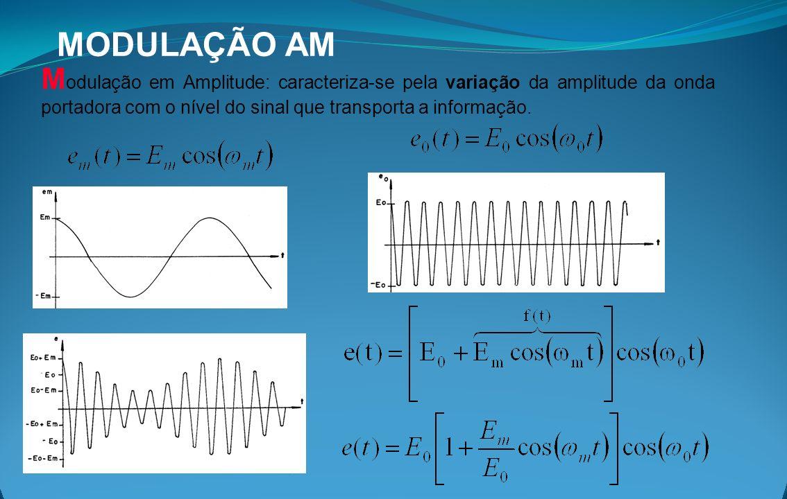 MODULAÇÃO AM Modulação em Amplitude: caracteriza-se pela variação da amplitude da onda portadora com o nível do sinal que transporta a informação.