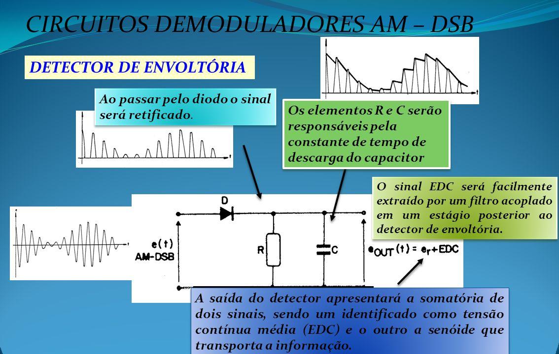 CIRCUITOS DEMODULADORES AM – DSB