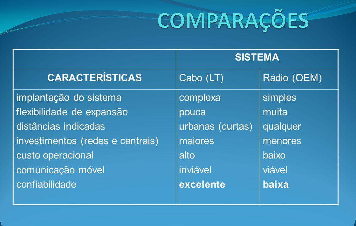COMPARAÇÕES SISTEMA CARACTERÍSTICAS Cabo (LT) Rádio (OEM)
