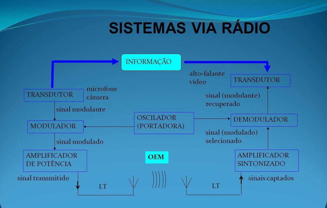 SISTEMAS VIA RÁDIO INFORMAÇÃO alto-falante vídeo TRANSDUTOR microfone
