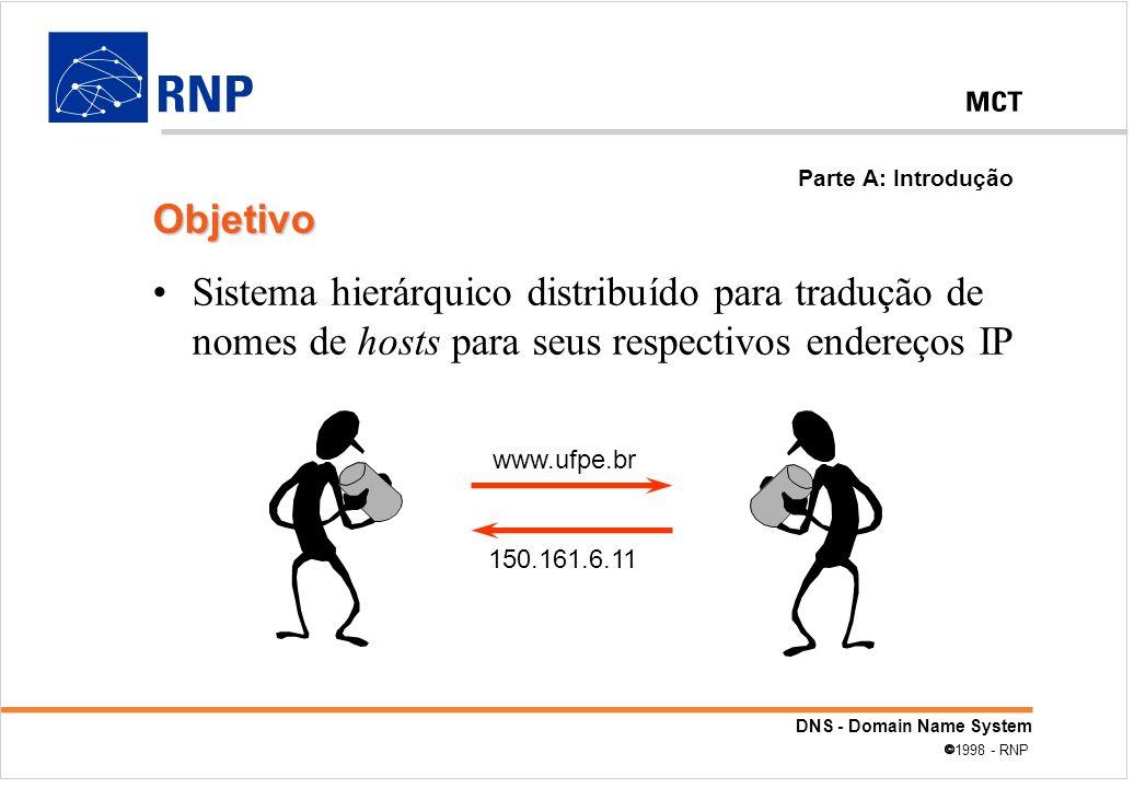Parte A: Introdução Objetivo. Sistema hierárquico distribuído para tradução de nomes de hosts para seus respectivos endereços IP.