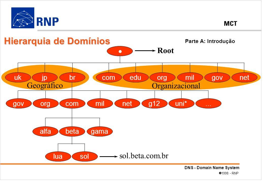 . Hierarquia de Domínios Root Geográfico Organizacional
