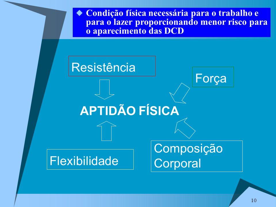 Resistência Força APTIDÃO FÍSICA Composição Corporal Flexibilidade