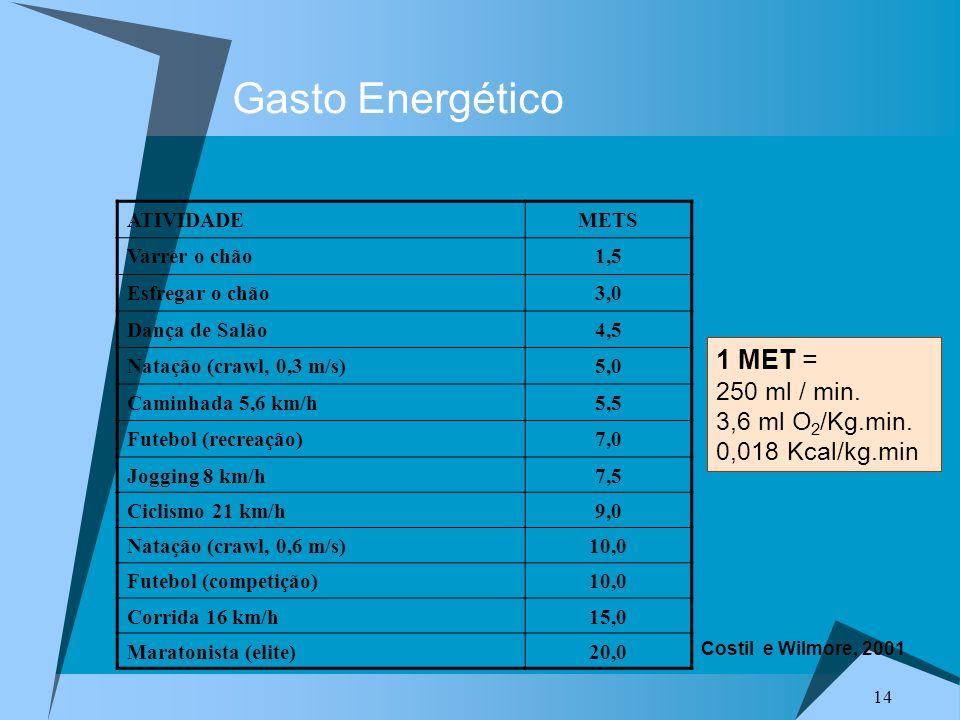 Gasto Energético 1 MET = 250 ml / min. 3,6 ml O2/Kg.min.