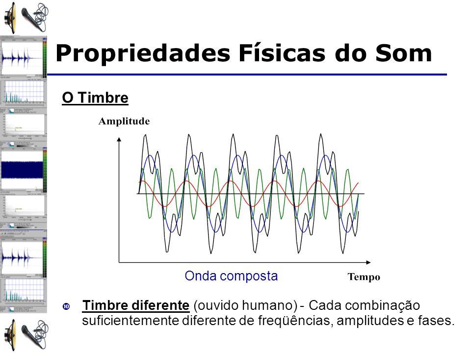 Propriedades Físicas do Som