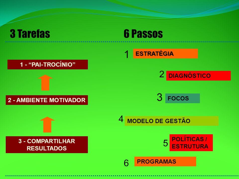 3 - COMPARTILHAR RESULTADOS