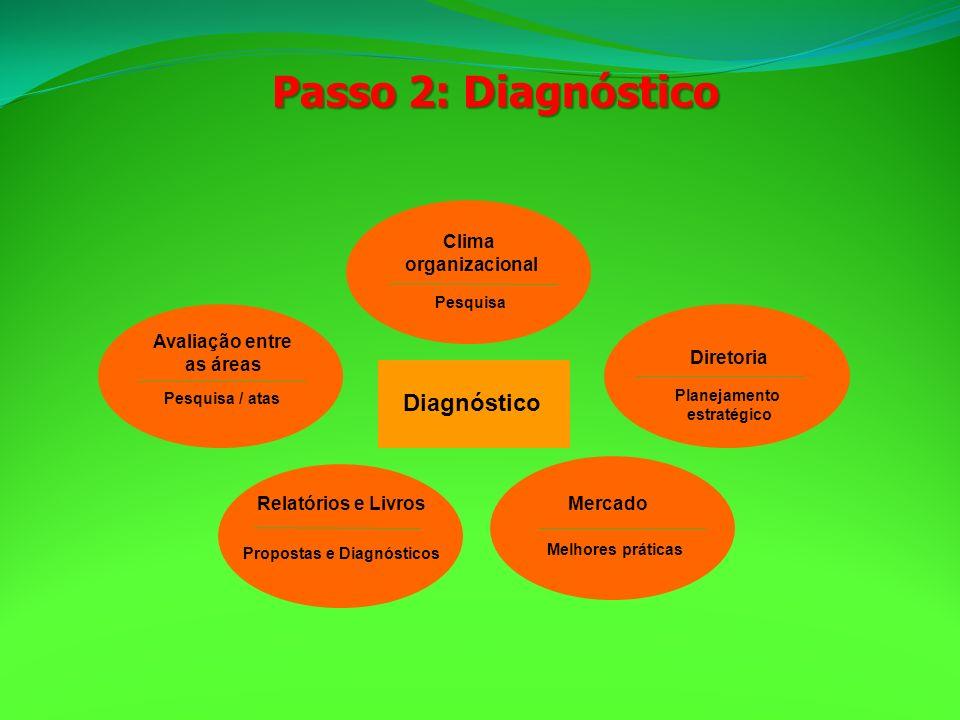 Propostas e Diagnósticos