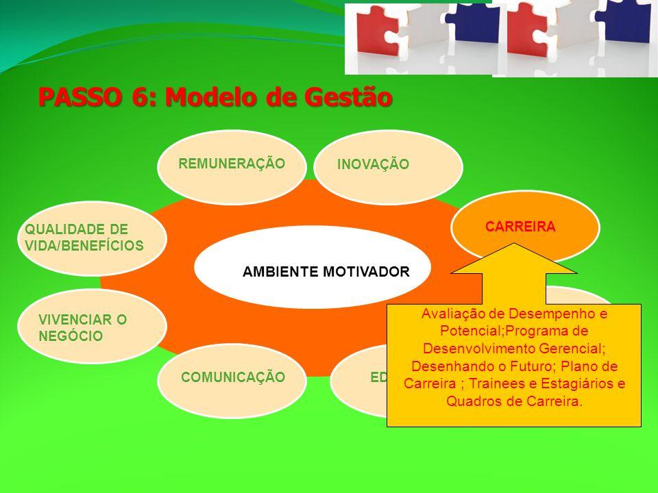 PASSO 6: Modelo de Gestão