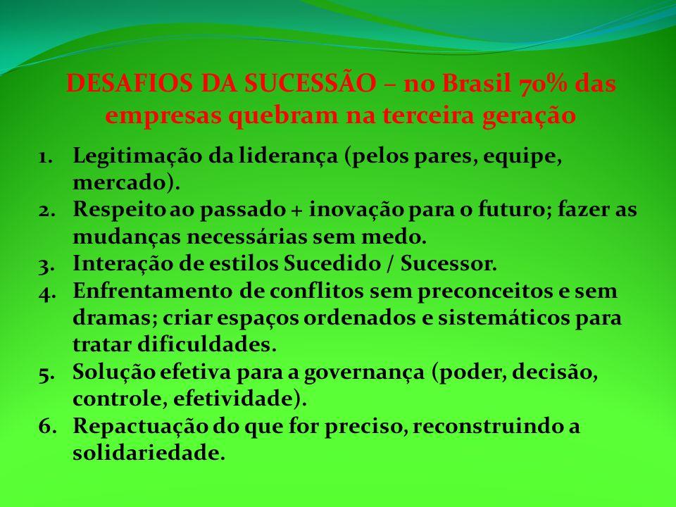 DESAFIOS DA SUCESSÃO – no Brasil 70% das empresas quebram na terceira geração