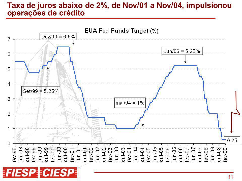 Taxa de juros abaixo de 2%, de Nov/01 a Nov/04, impulsionou operações de crédito