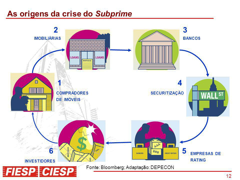 As origens da crise do Subprime