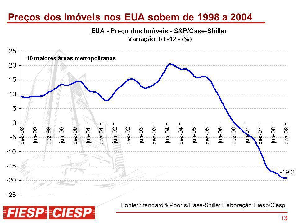 Preços dos Imóveis nos EUA sobem de 1998 a 2004