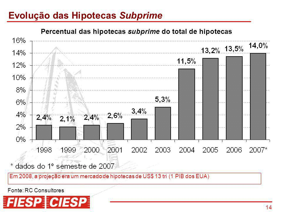 Percentual das hipotecas subprime do total de hipotecas