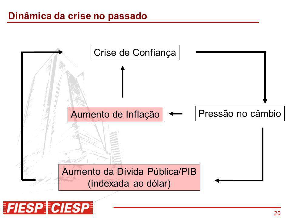 Dinâmica da crise no passado