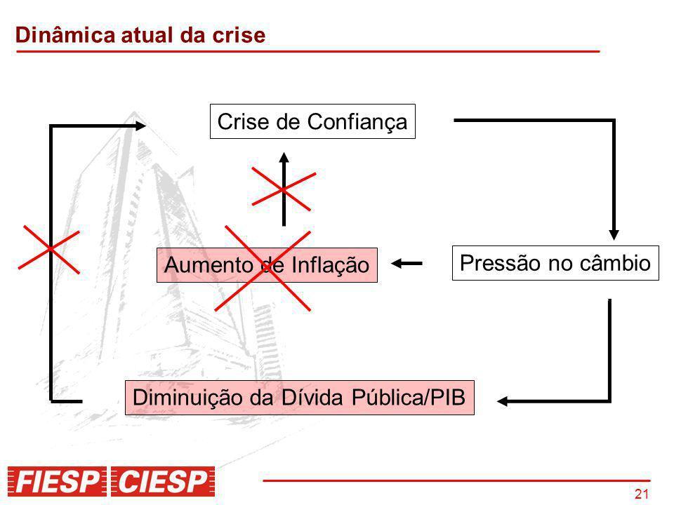 Dinâmica atual da crise