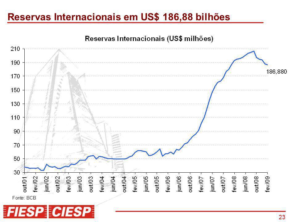 Reservas Internacionais em US$ 186,88 bilhões
