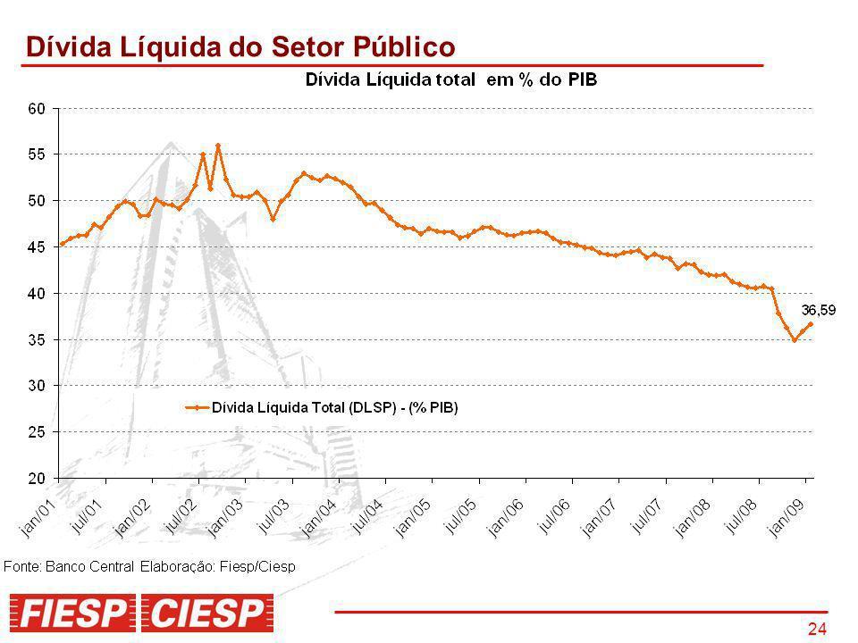 Dívida Líquida do Setor Público
