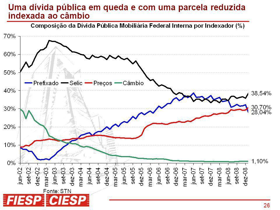 Uma dívida pública em queda e com uma parcela reduzida indexada ao câmbio