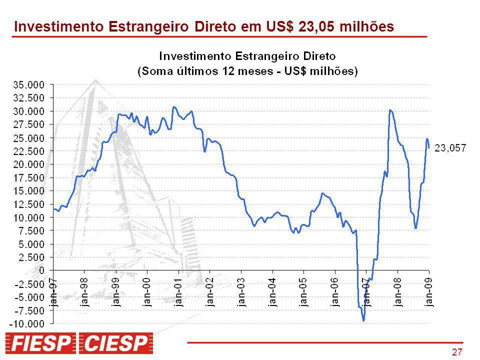 Investimento Estrangeiro Direto em US$ 23,05 milhões