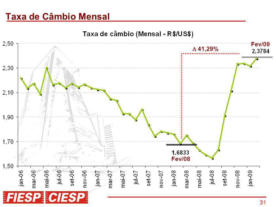 Taxa de Câmbio Mensal Fev/09  41,29% Fev/08