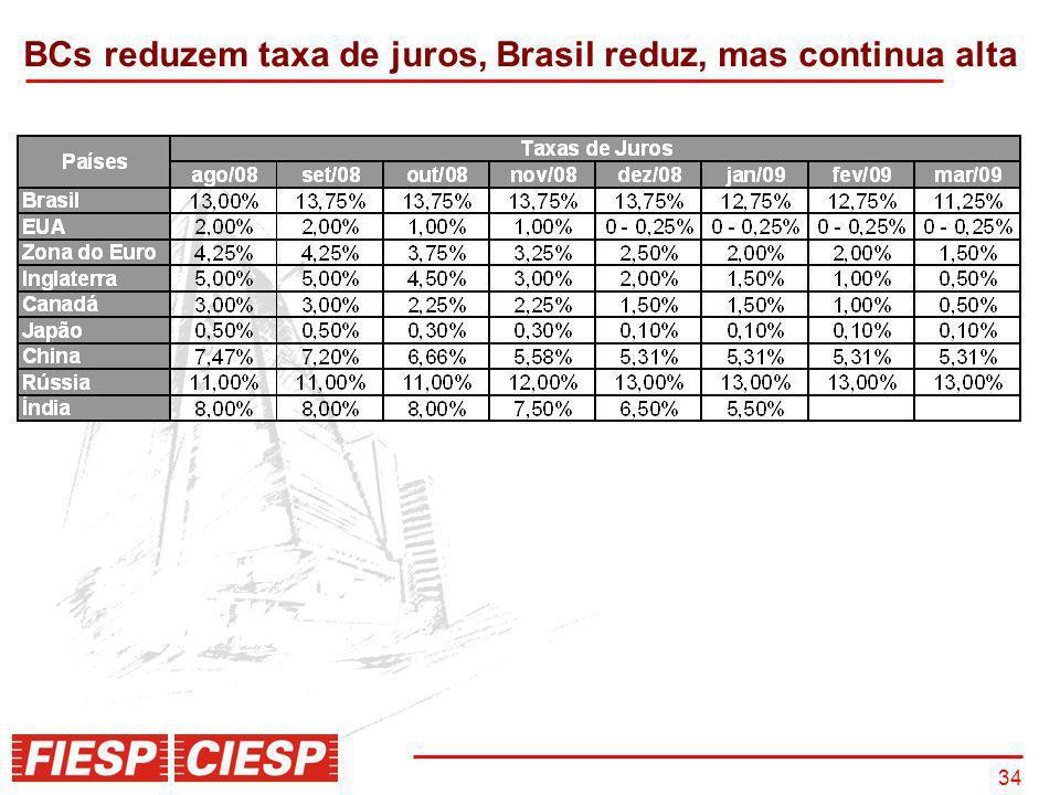 BCs reduzem taxa de juros, Brasil reduz, mas continua alta