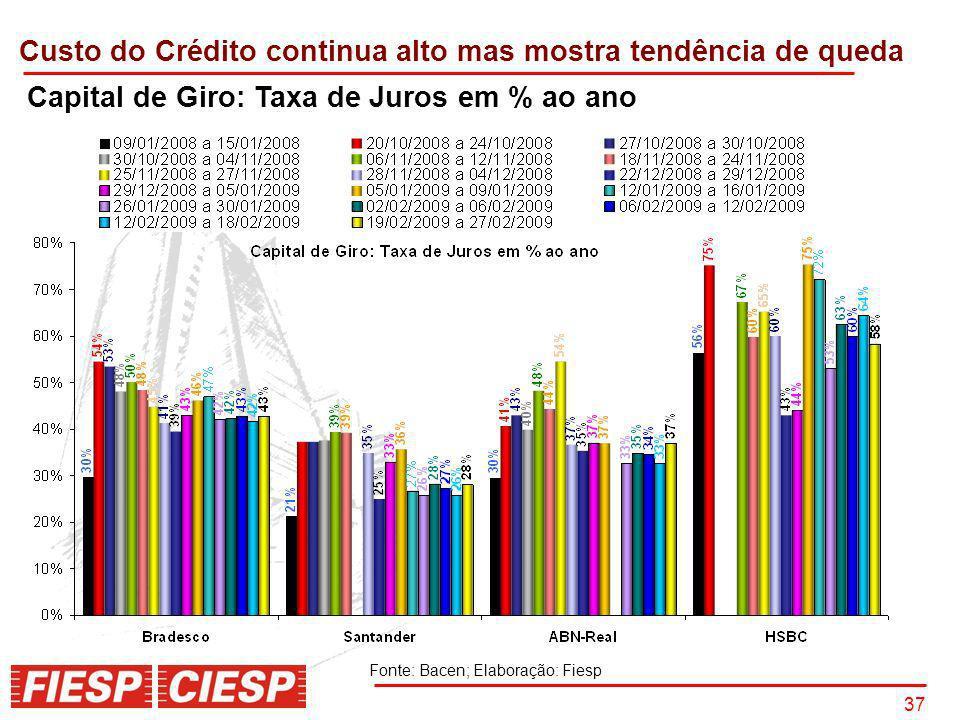 Custo do Crédito continua alto mas mostra tendência de queda