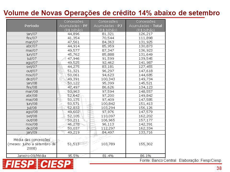 Volume de Novas Operações de crédito 14% abaixo de setembro