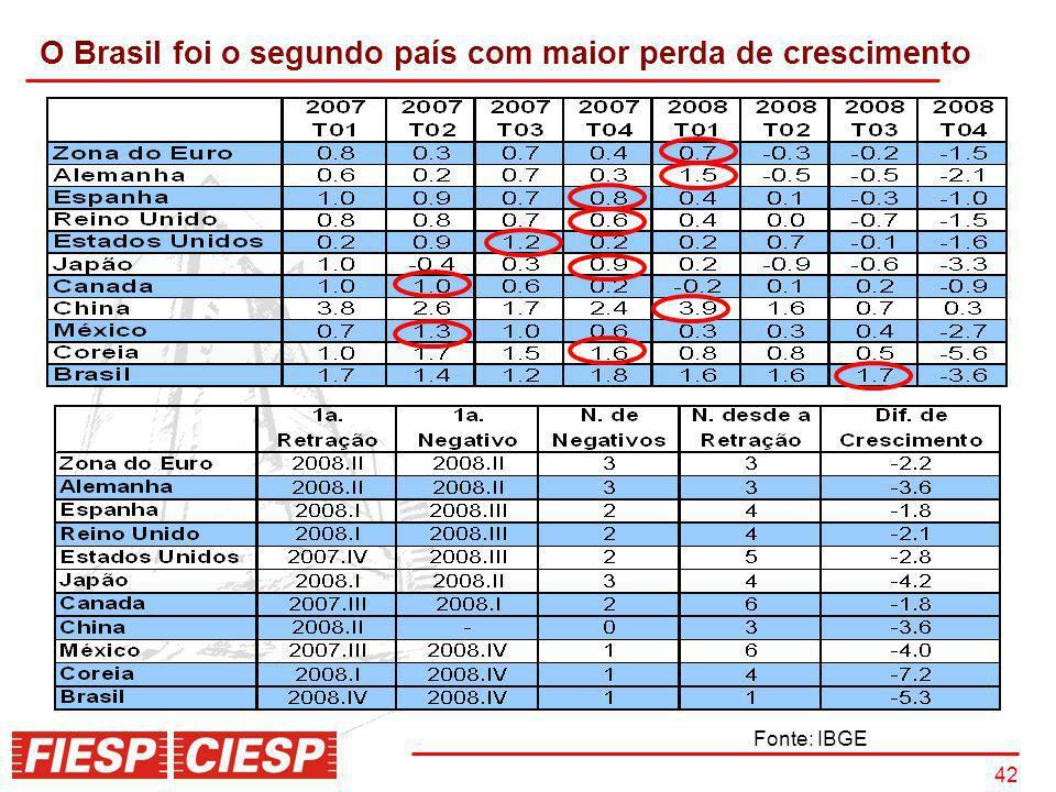 O Brasil foi o segundo país com maior perda de crescimento