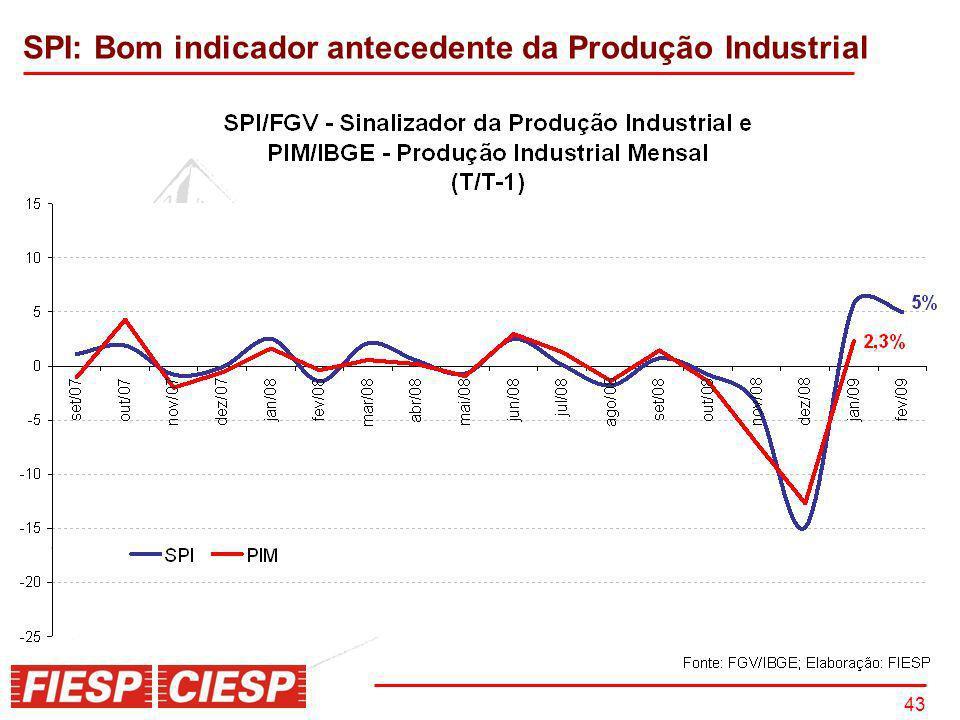 SPI: Bom indicador antecedente da Produção Industrial