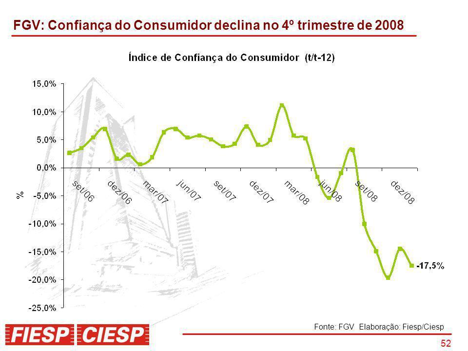 FGV: Confiança do Consumidor declina no 4º trimestre de 2008