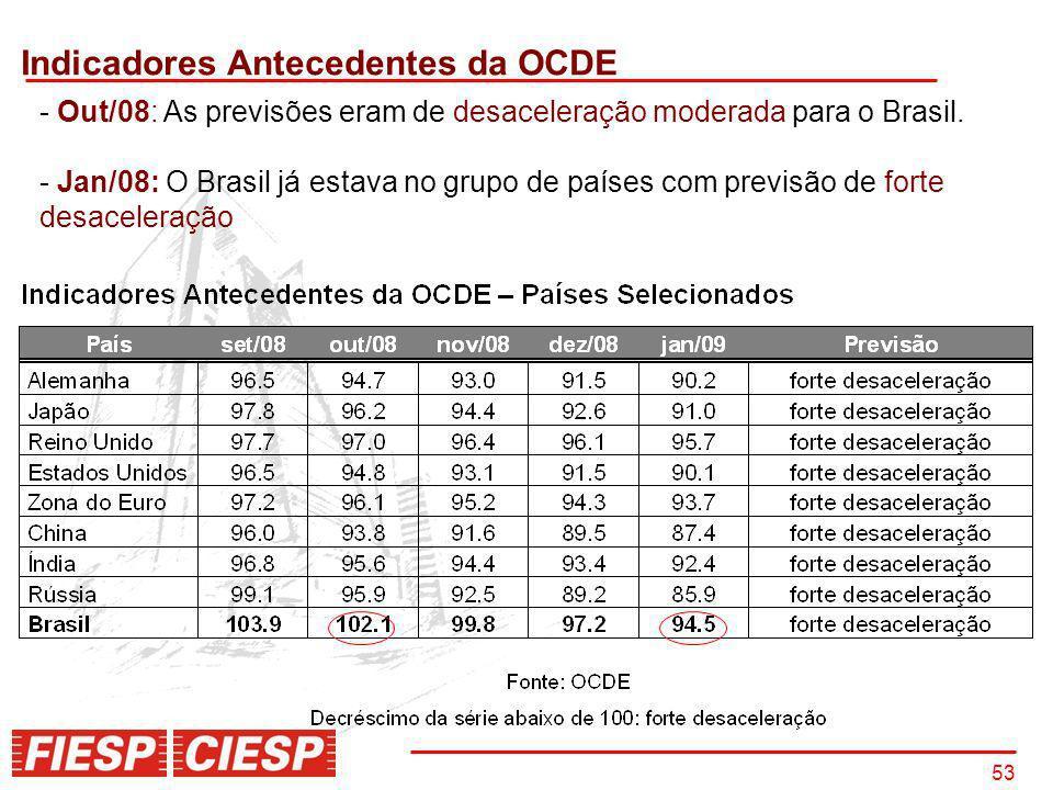 Indicadores Antecedentes da OCDE