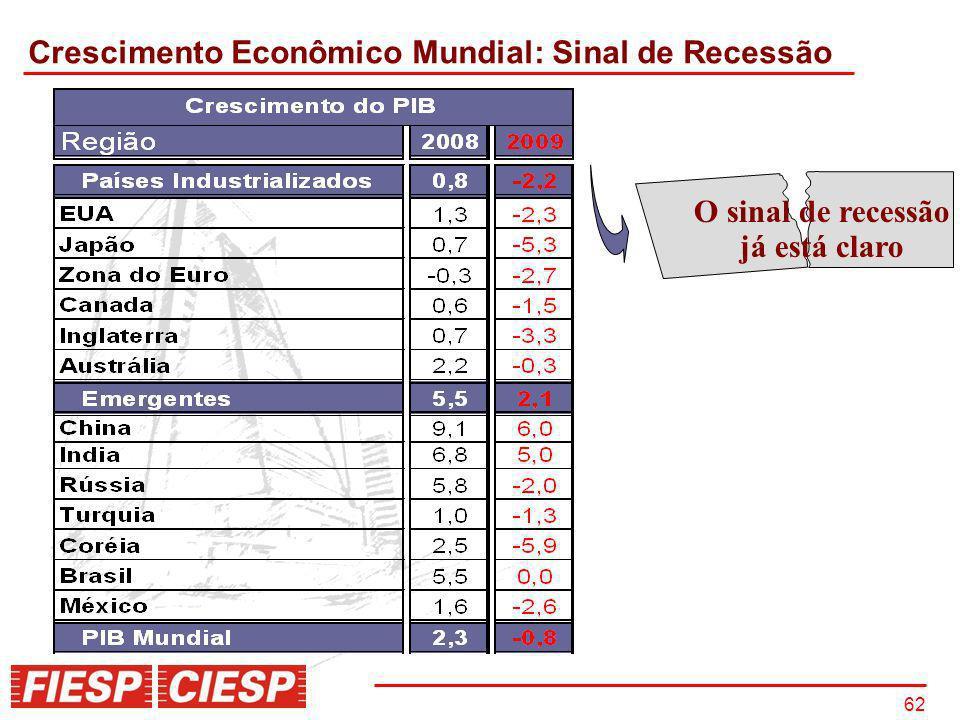 Crescimento Econômico Mundial: Sinal de Recessão