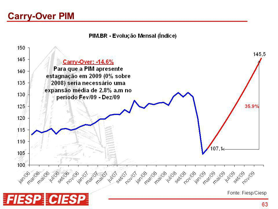 Carry-Over PIM Fonte: Fiesp/Ciesp