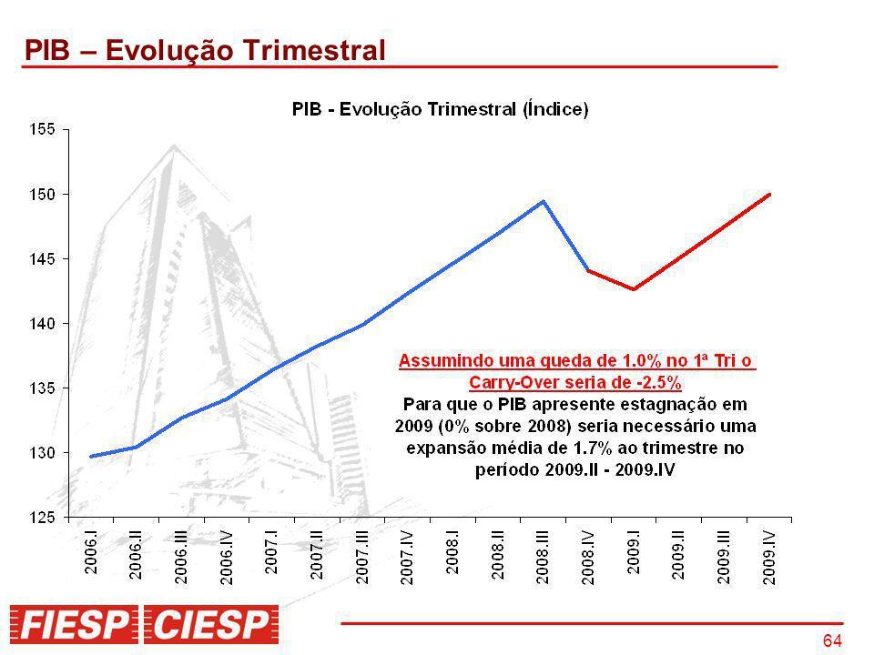 PIB – Evolução Trimestral