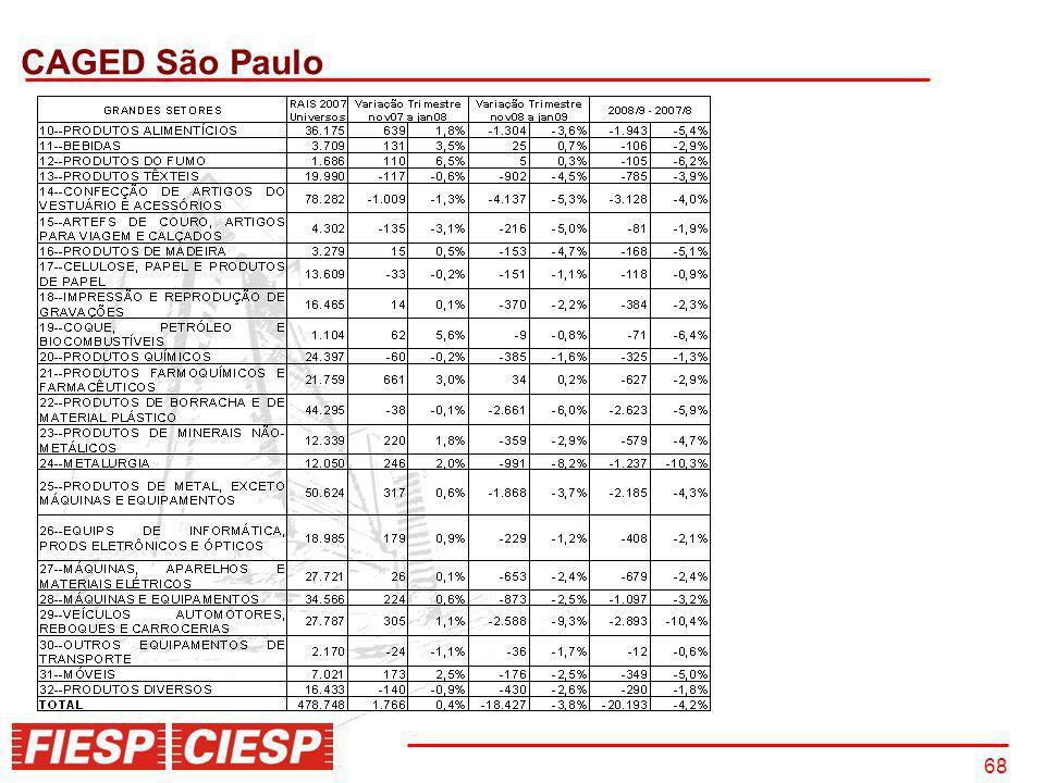 CAGED São Paulo