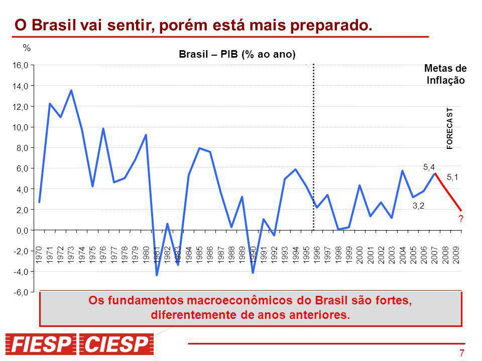 O Brasil vai sentir, porém está mais preparado.