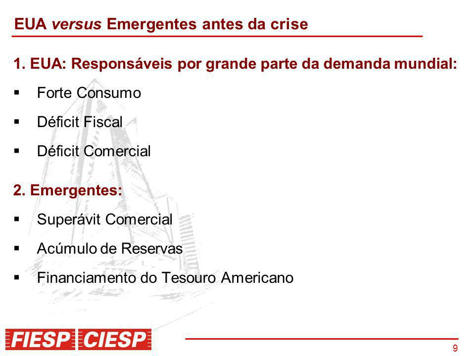 EUA versus Emergentes antes da crise
