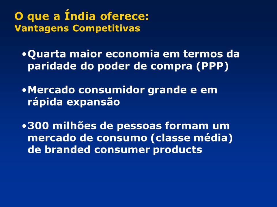 O que a Índia oferece: Vantagens Competitivas. Quarta maior economia em termos da paridade do poder de compra (PPP)