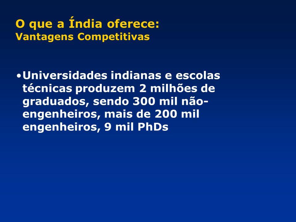 O que a Índia oferece: Vantagens Competitivas.