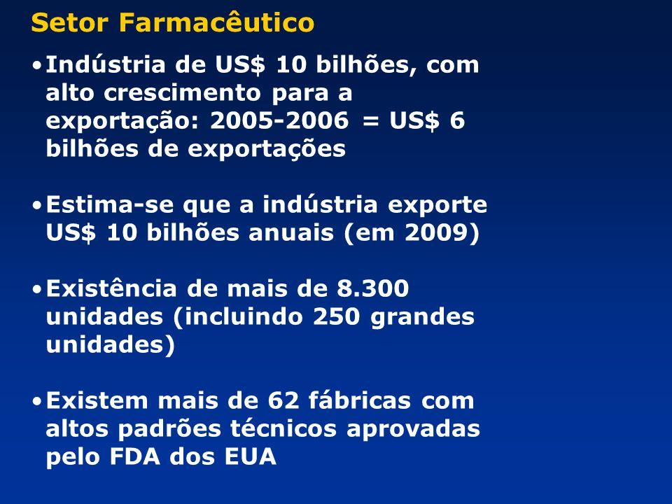 Setor Farmacêutico Indústria de US$ 10 bilhões, com alto crescimento para a exportação: 2005-2006 = US$ 6 bilhões de exportações.
