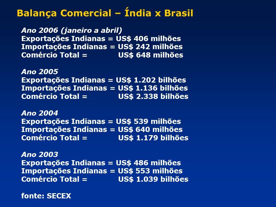 Balança Comercial – Índia x Brasil