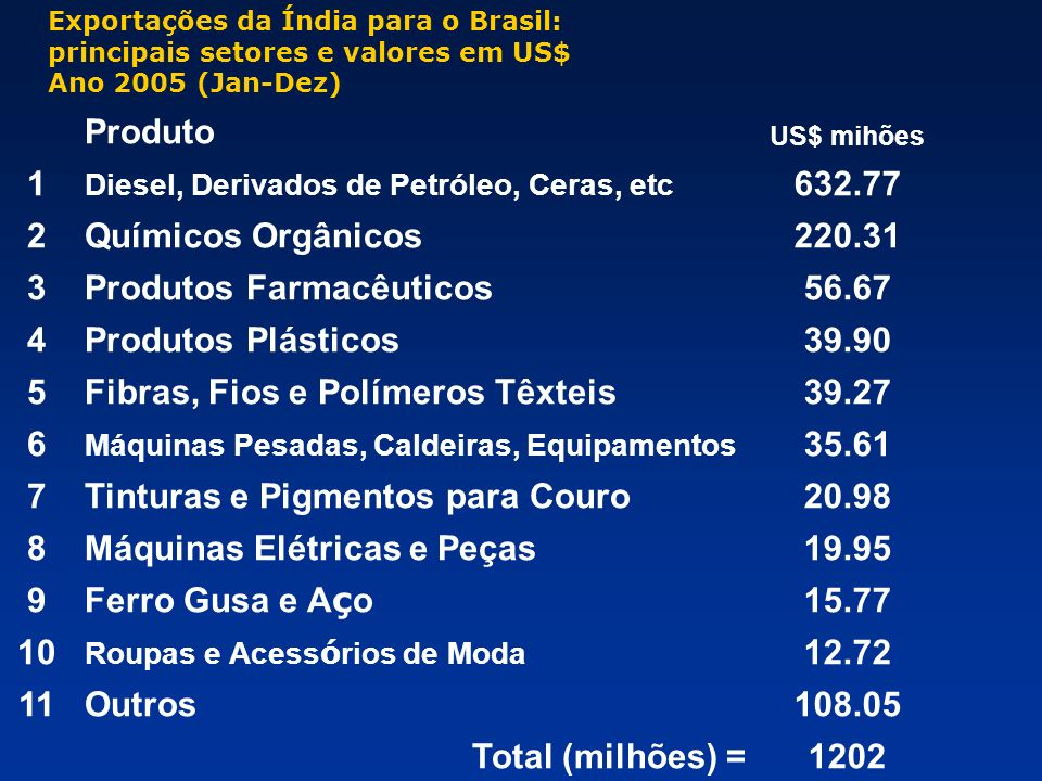 Produtos Farmacêuticos 56.67 4 Produtos Plásticos 39.90 5