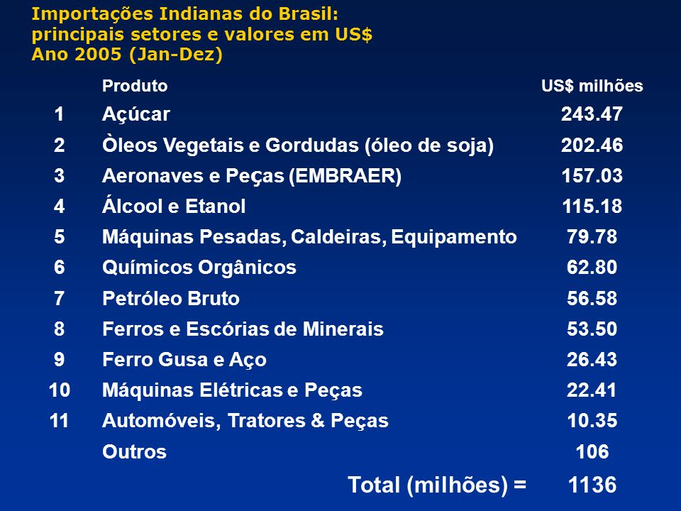 Total (milhões) = 1136 1 Açúcar 243.47 2
