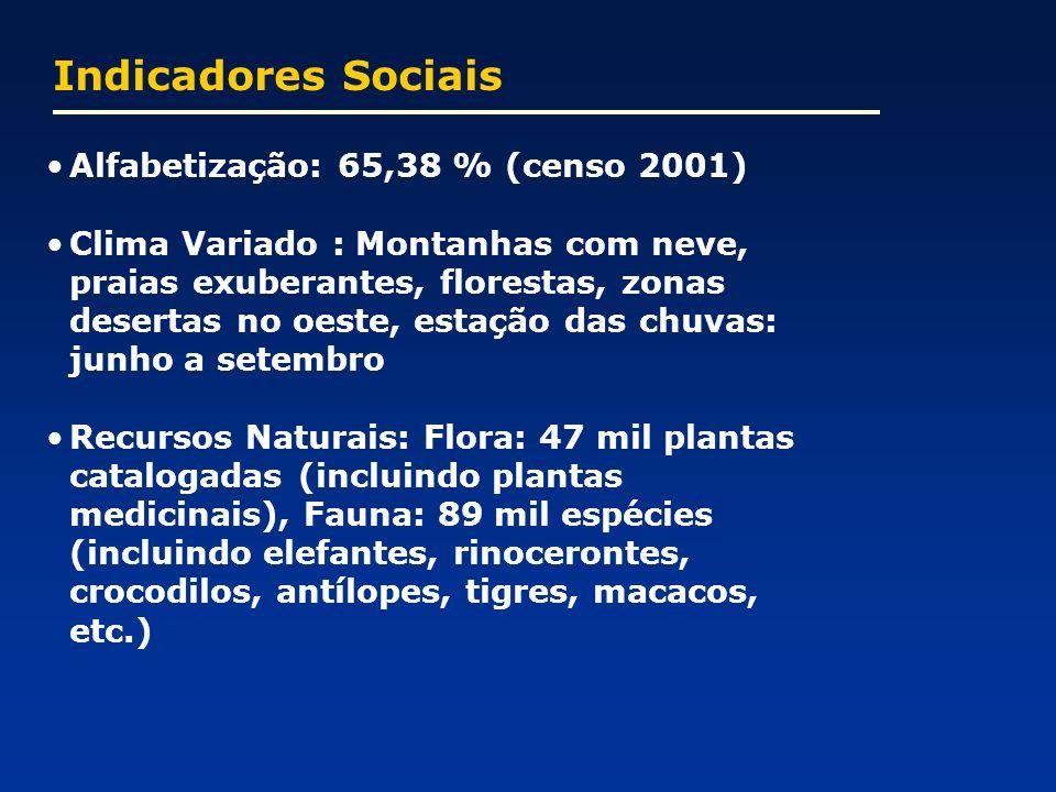 Indicadores Sociais Alfabetização: 65,38 % (censo 2001)