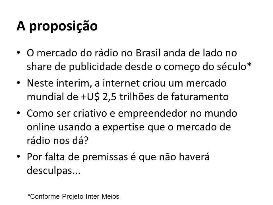 A proposição O mercado do rádio no Brasil anda de lado no share de publicidade desde o começo do século*