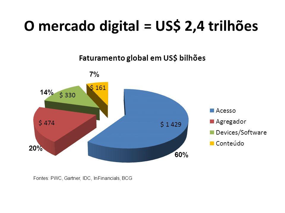 O mercado digital = US$ 2,4 trilhões