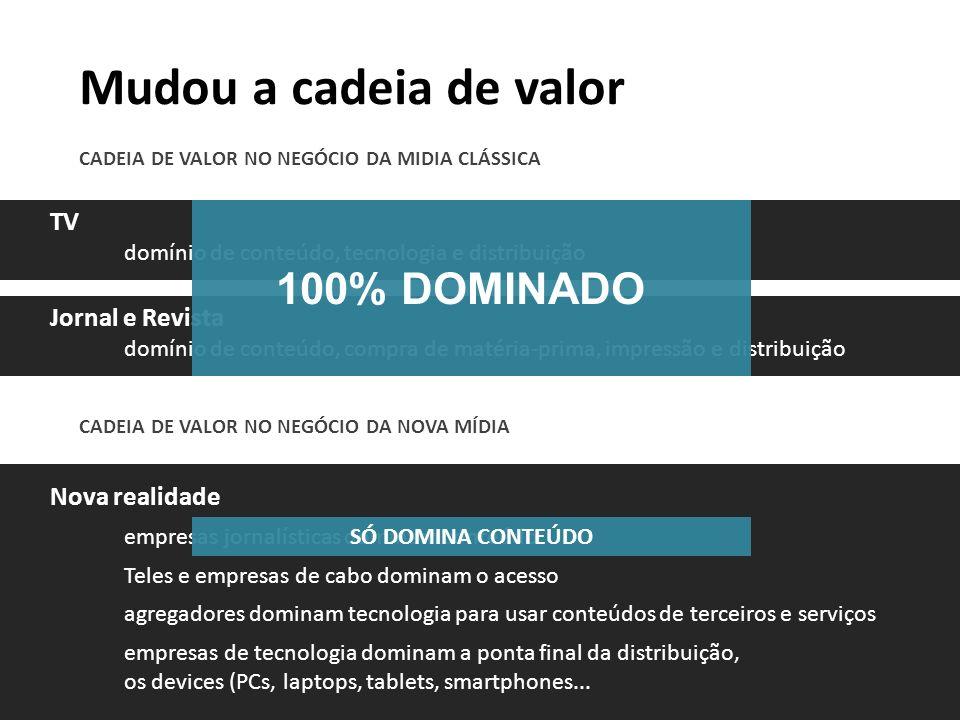 Mudou a cadeia de valor 100% DOMINADO TV Jornal e Revista