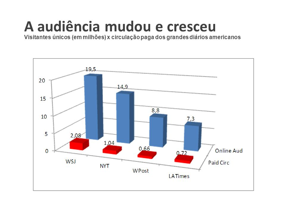 A audiência mudou e cresceu