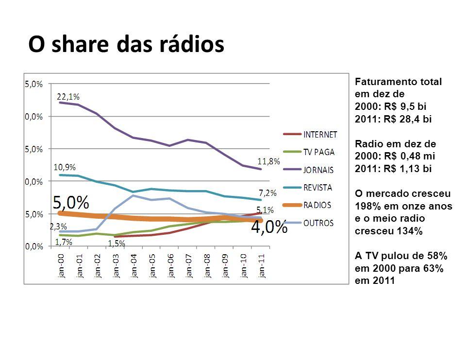 O share das rádios Faturamento total em dez de 2000: R$ 9,5 bi