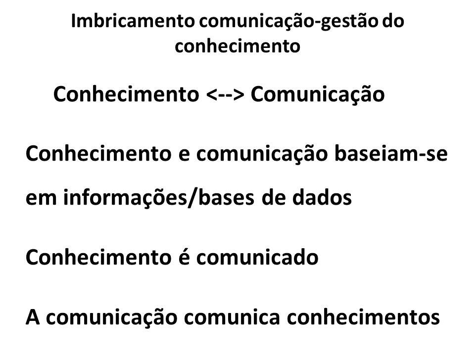 Imbricamento comunicação-gestão do conhecimento
